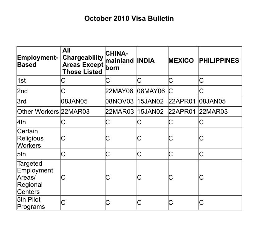Visa Bulletin for January 2010